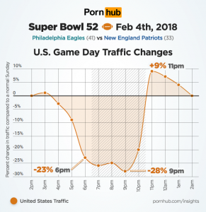 Super Bowl LII Viewers Love Them Some Porn: Game Day Traffic Stats
